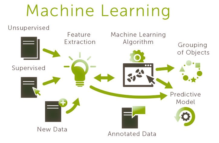 Como funciona el machine learning