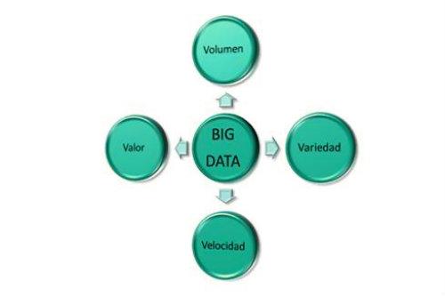 Aplicaciones Big Data las 4 uves